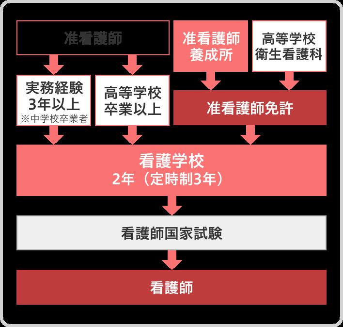 准看護師から看護師までのルート図