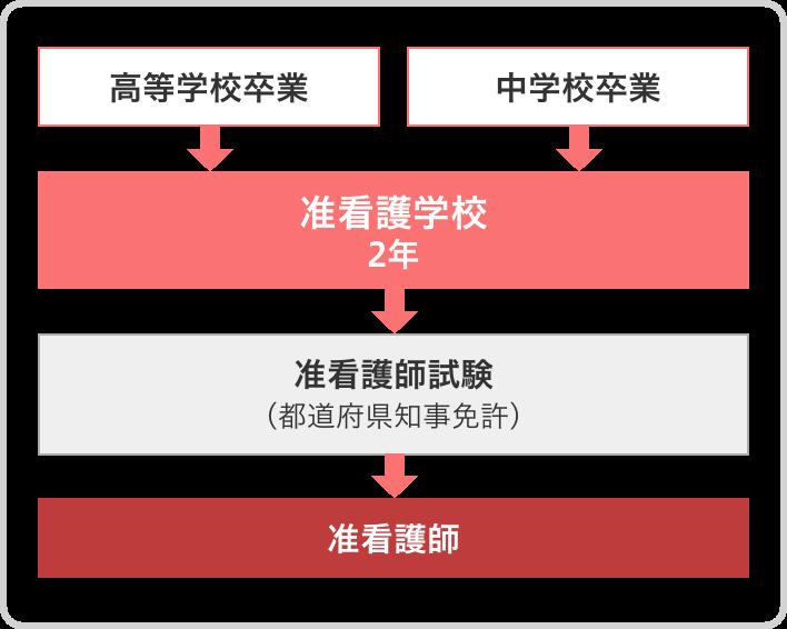 准看護師までのルート図
